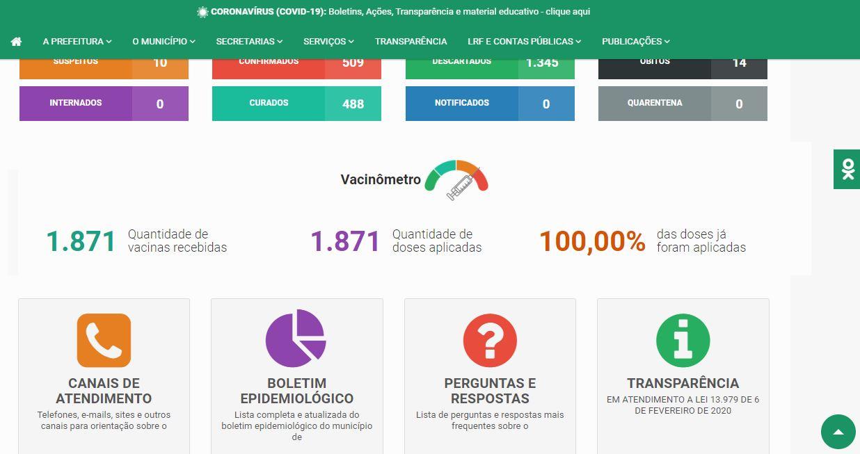 vacinometro - DENÚNCIA: Cachoeira dos Índios tem 170 doses de vacina contra Covid-19 perdidas e secretaria altera dados - Confira