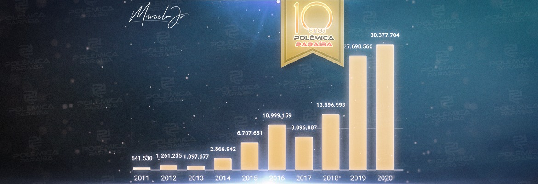 WhatsApp Image 2021 05 10 at 10.54.38 - O CRESCIMENTO NÃO PARA! Em seus 10 anos, Polêmica Paraíba registra recorde de acessos ao longo dos anos – VEJA NÚMEROS