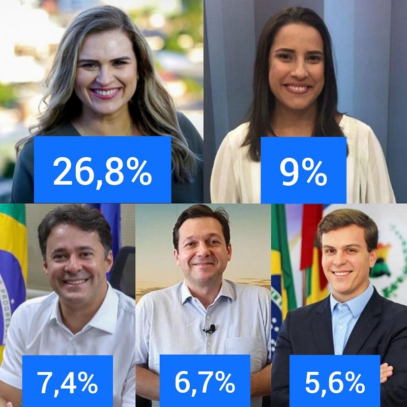 d34afa8bc7 - INSTITUTO OPINÃO: Marília Arraes lidera com 26% a disputa para o Governo de Pernambuco