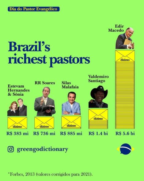 Capturar.JPGhtgh - PAGUE O DÍZIMO! Patrimônio de Edir Macedo chega a R$ 5,6 bilhões; confira valores dos rendimentos dos maiores religiosos do Brasil