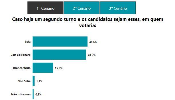 LULA E BOLSONARO - PESQUISA 6SIGMA: Bolsonaro tem 35,5% contra 29,4% de Lula; ambos empatam no 2º turno, diz instituto paraibano