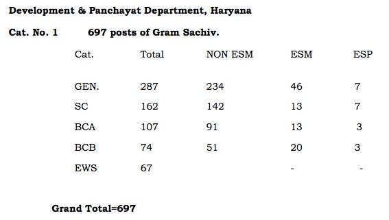 HSSC Gram Sachiv Vacancy 2019