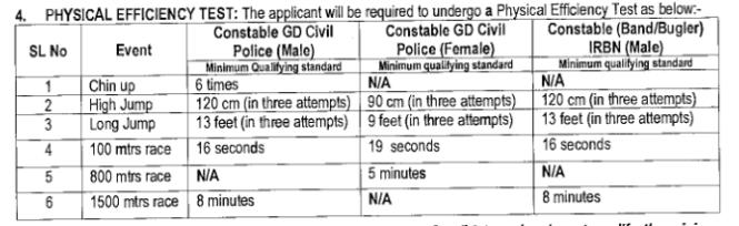 Arunachal Pradesh Police Physical 2020 Details