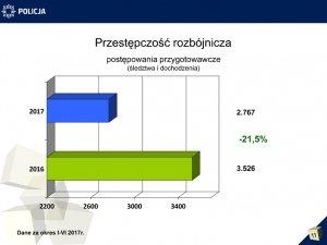 Przestępczość rozbójnicza - wykres