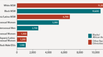 Announcing HIV diagnoses, updated data on persons living with HIV