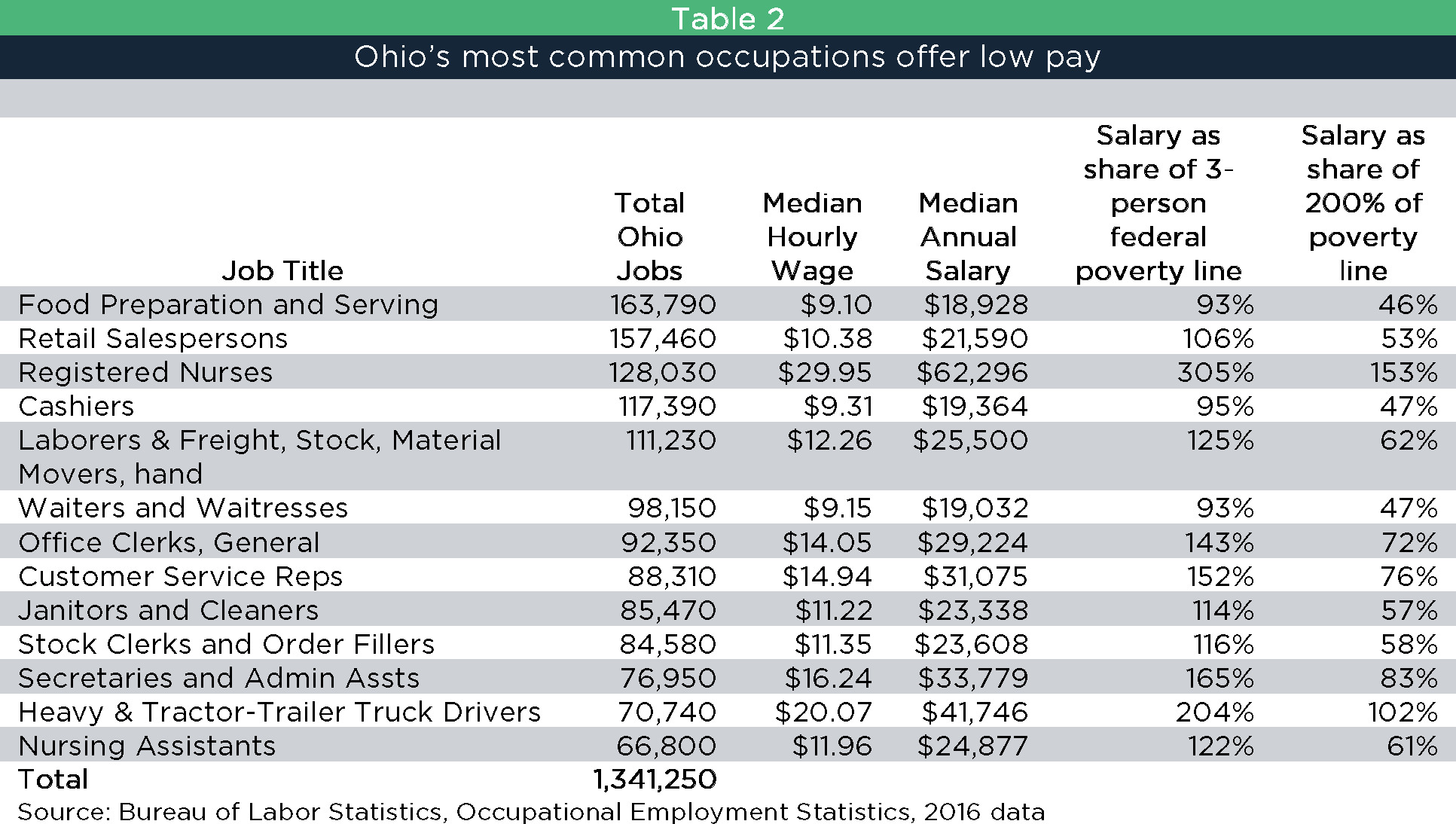 State Of Working Ohio