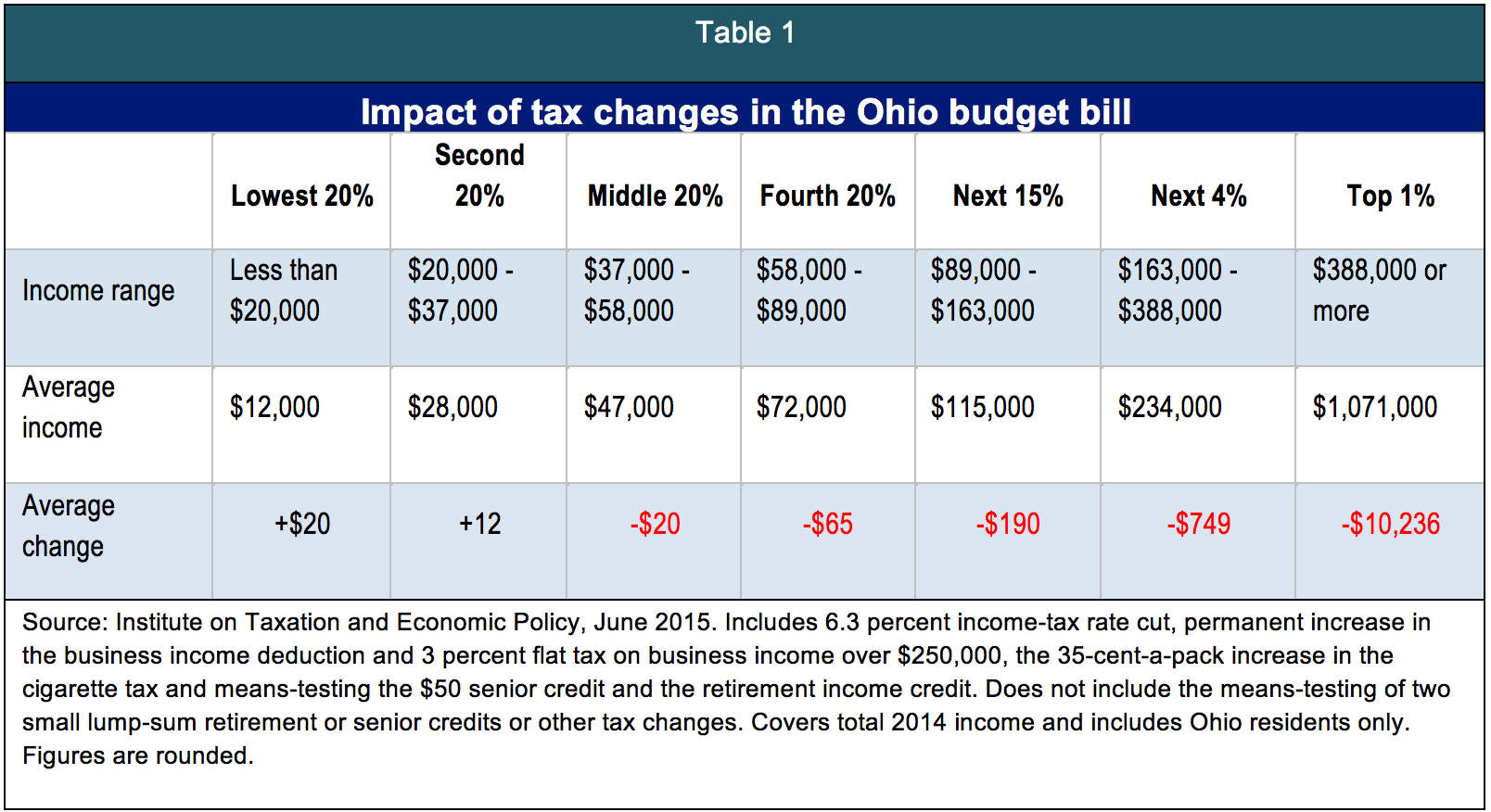 Well Off Are Winners In Ohio Tax Plan