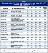 Sales Tax Chart 2017