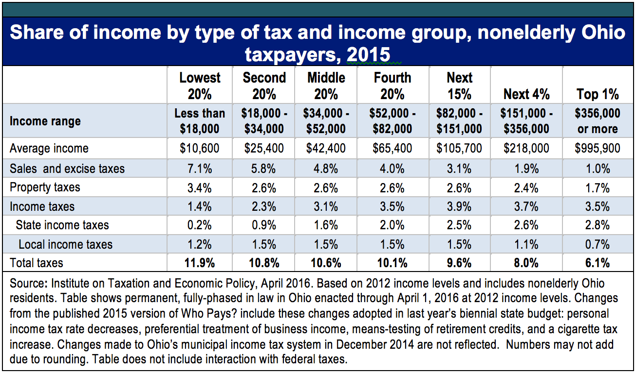 Wealthy Not Paying Fair Share Of State And Local Taxes