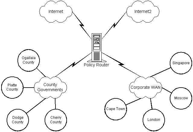 Jaringan komputer dan komunikasi data: dinamic routing