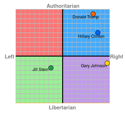 Political compass showing Jill Stein is the only candidate remaining on the left