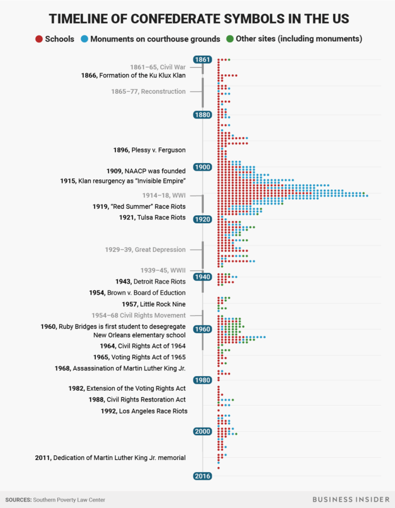 Timeline of Confederate Symbols in the US