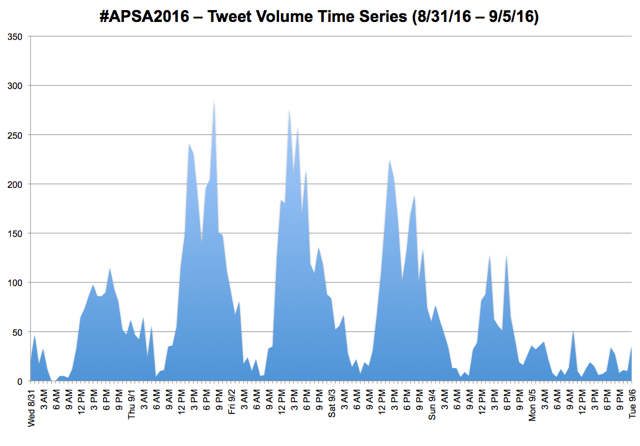 #APSA2016 - Tweet Volume Series (8/31-9/5)