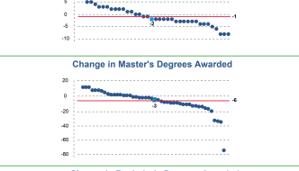 Chart of the Month: Changes in Degrees Awarded