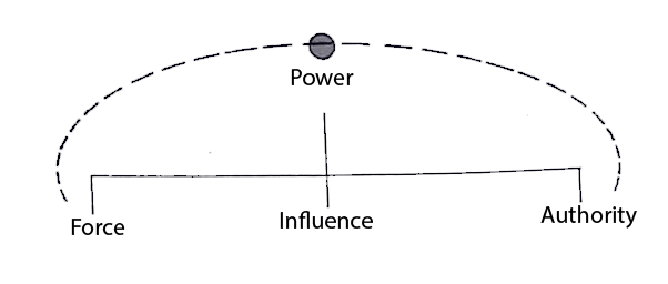 Power and Authority: Definition, Nature and Theory