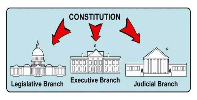 Theory Of Separation Of Powers