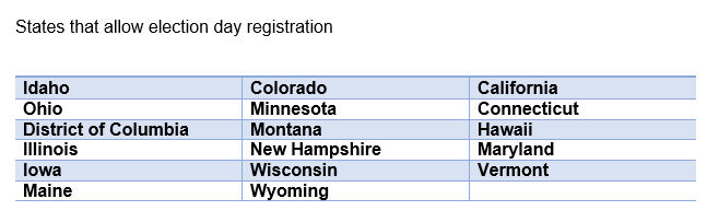 List of states with election day registration