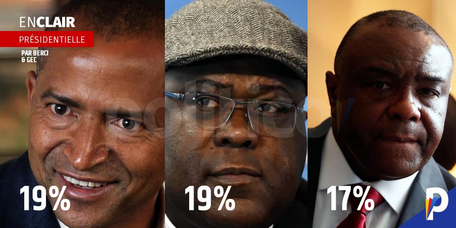 Présidentielle: Katumbi, Bemba et Tshisekedi en tête (sondage)