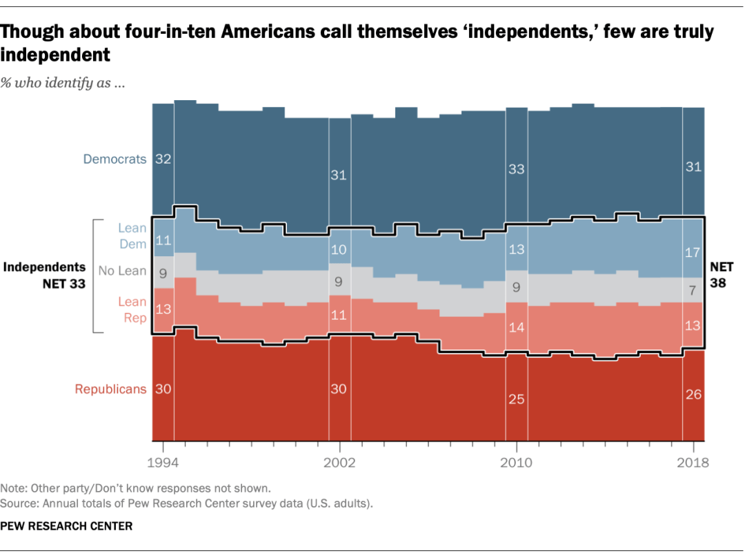 New Pew Data on Independents