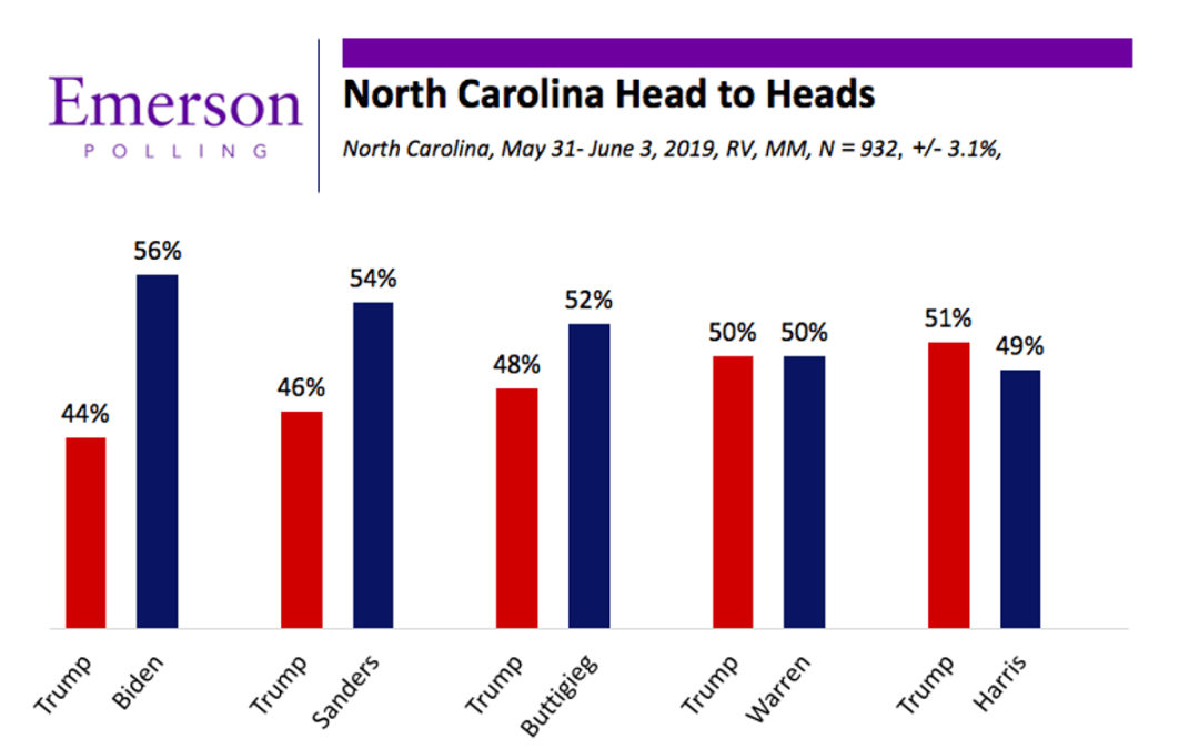 Another good poll for Democrats in NC
