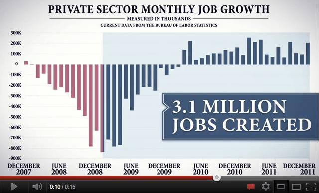 Obama Job Growth Chart Ad