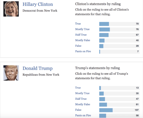 The Media's Obsession With Clinton's Emails Falsely Paints ...