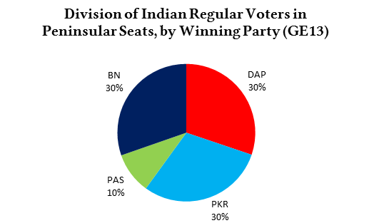 indian_reg_voters_by_winparty_pie