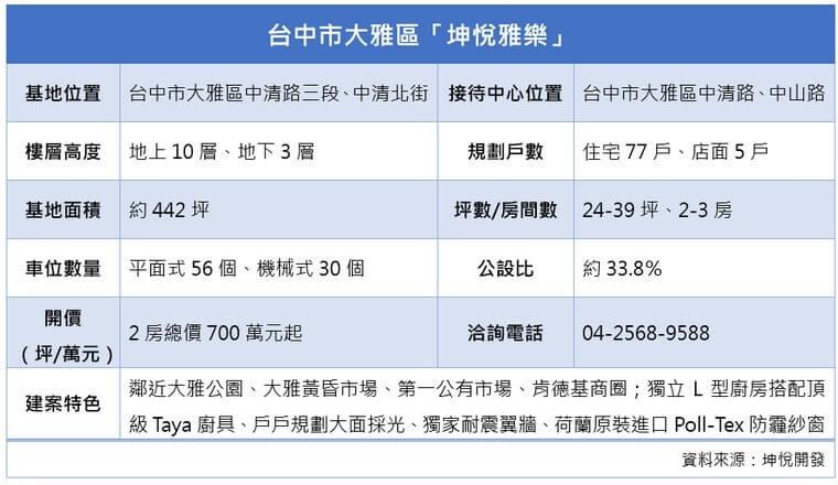「坤悅雅樂」建案資訊