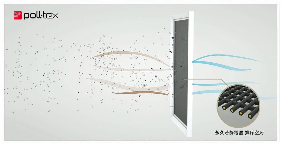 Poll-tex®普特絲防霾紗窗是全台唯一經歐盟ECARF認證有效減少過敏的防霾紗網