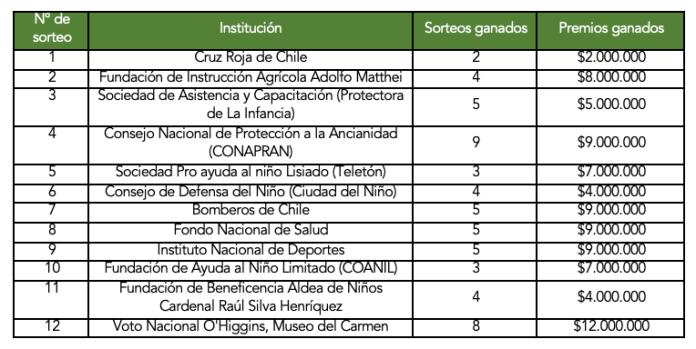 Instituciones y premios