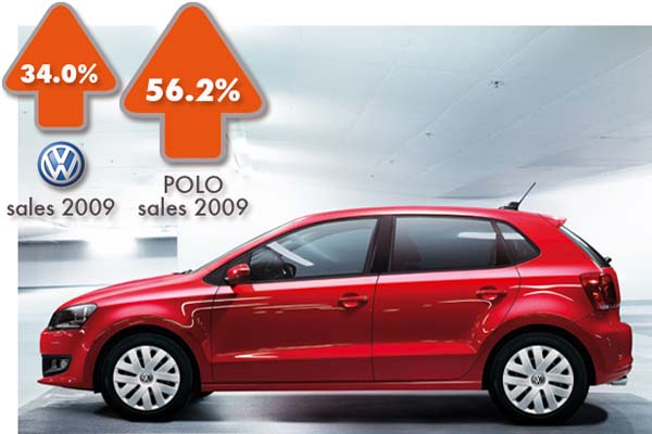 2009 Polo and VW sales