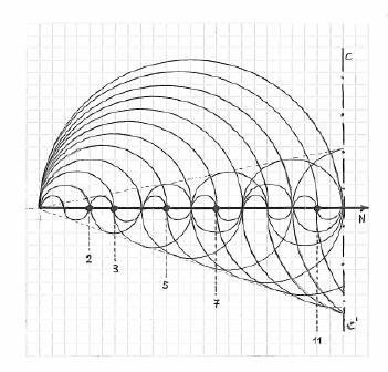 Interceptación por doble curva