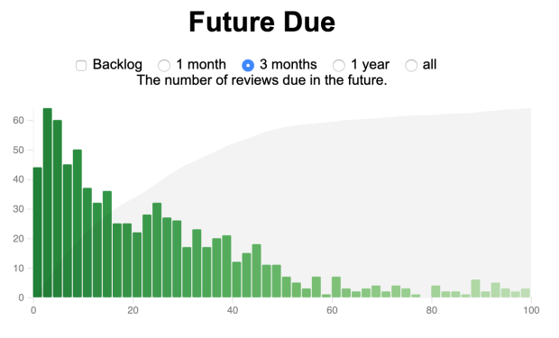 Anki Stats : Future Due