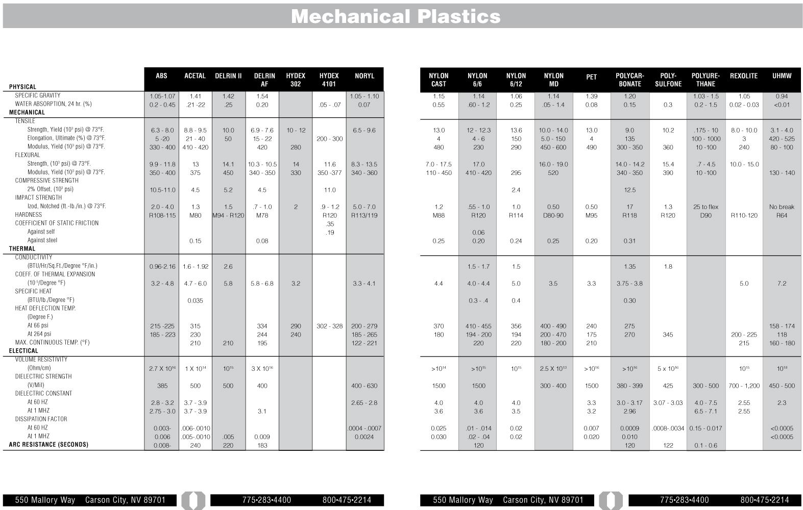 Mechanical Plastics Chart