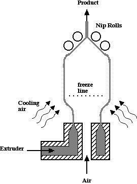 Plastic Extruder Diagram Plastic Film Wiring Diagram ~ Odicis