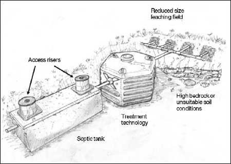Your Septic System