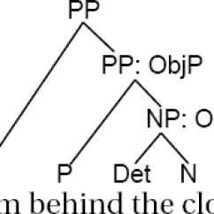 Diagram Prepositional Phrases Reading Wire Diagrams From Behind The Cloud