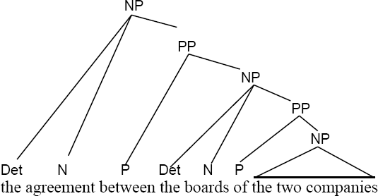 how to diagram prepositional phrases