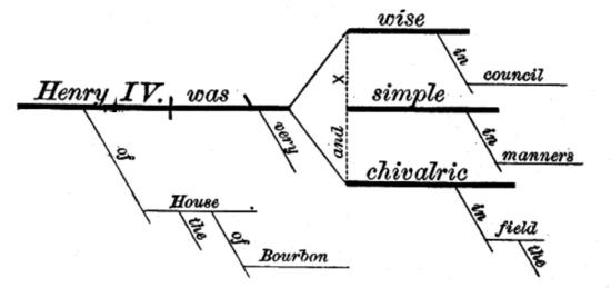 syntax sentence diagram