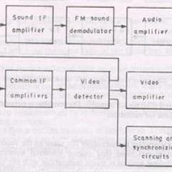 Rf Transmitter And Receiver Block Diagram 2002 Chevy Avalanche Radio Wiring Of Color Tv - Polytechnic Hub
