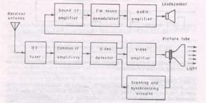 Block diagram of color tv receiver  Polytechnic Hub
