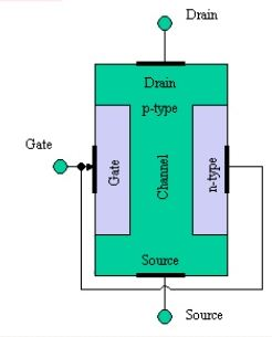 Construction of Pchannel junction field effect transistor