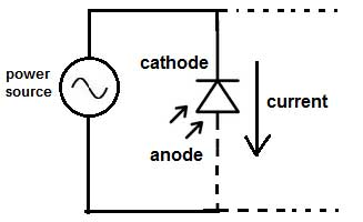 Difference between PN junction diode and photo diode