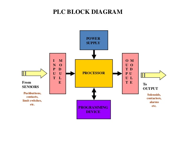 functional block diagram of 8086 microprocessor labeled eye disease logic 1 artatec automobile de programmable controller plc polytechnic hub rh polytechnichub com logical