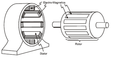 three phase motor winding diagram 94 toyota celica radio wiring construction of 3-phase induction - polytechnic hub