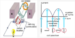 Working principle of DC generator  Polytechnic Hub