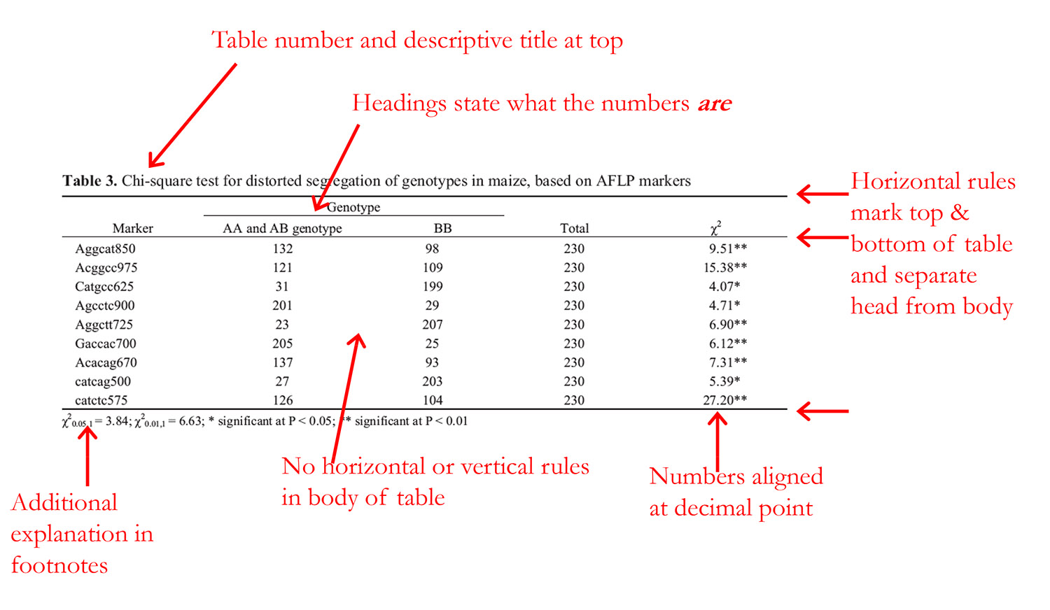 Bio 40 Lab How To Create A Table For Your Lab Report