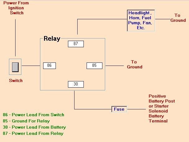 how to wire a hot rod diagram brushless motor wiring tech tips from capp s rods why use relay pomona swap meet determine which that you re using and it accordingly can supply relays switches quality