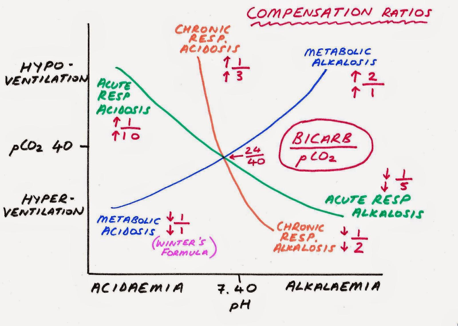 hight resolution of acid base compensation diagram page 001