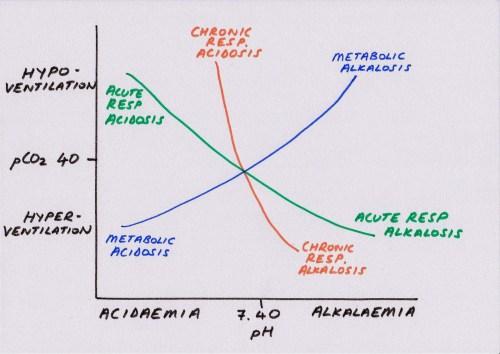 small resolution of original acid base diagram page 001